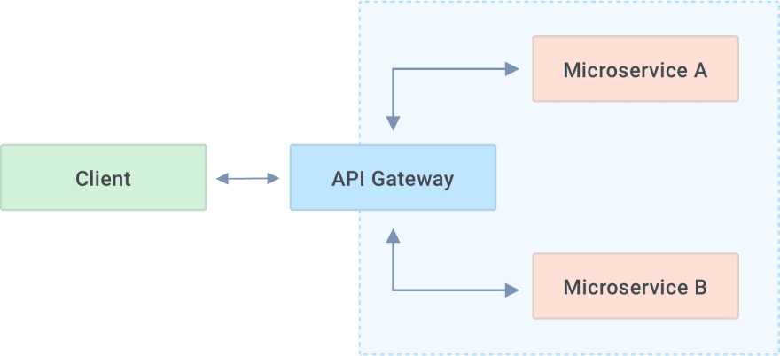 How an API Gateway Works