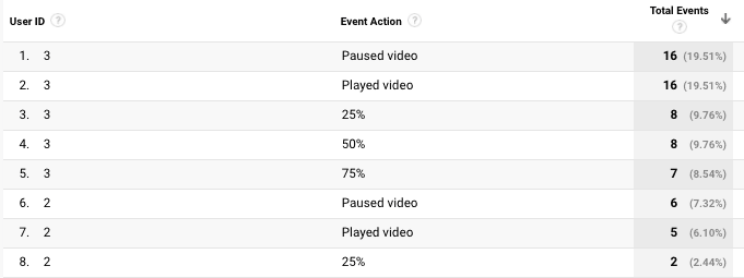 Custom report showing HTML5 video events grouped by the user ID custom dimension