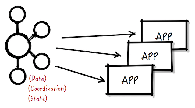 Architecture diagram using Kafka Streams