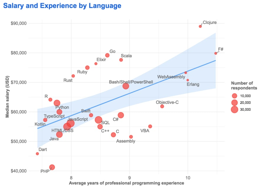 pay correlated to experience