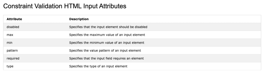 Constraint Validation HTML Input Attributes