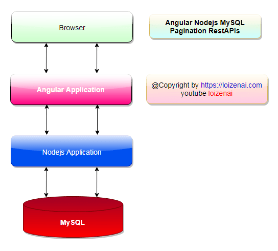 Architecture – Angular Client Side Pagination with Nodejs + MySQL