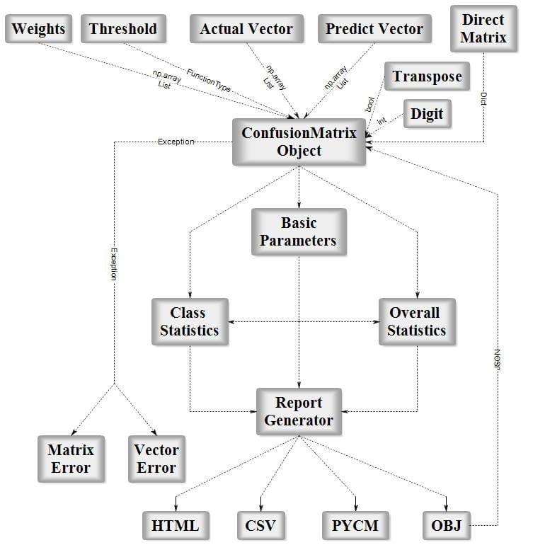 PyCM Block Diagram