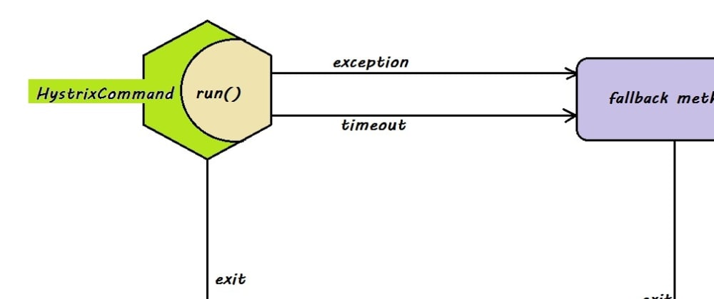 Cover image for HystrixCommand Example