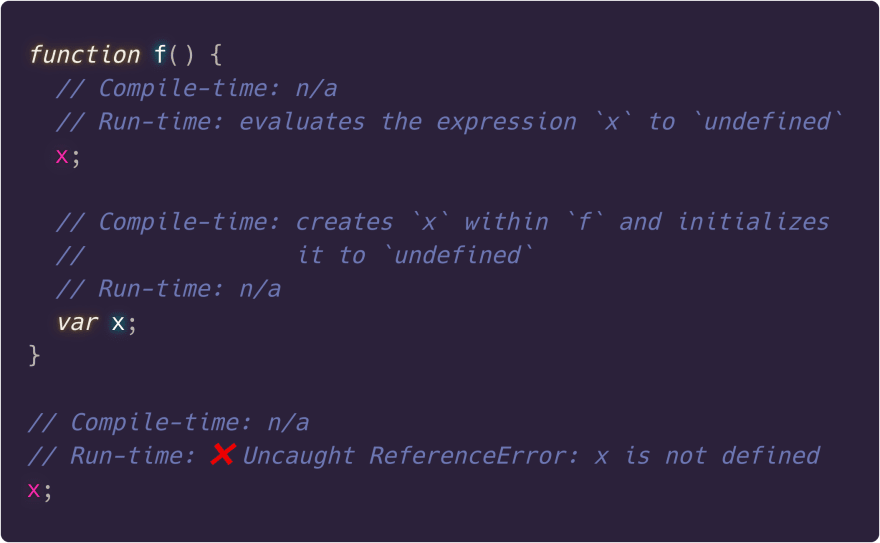 Var variables are scoped to functions and initialized to undefined by the compiler