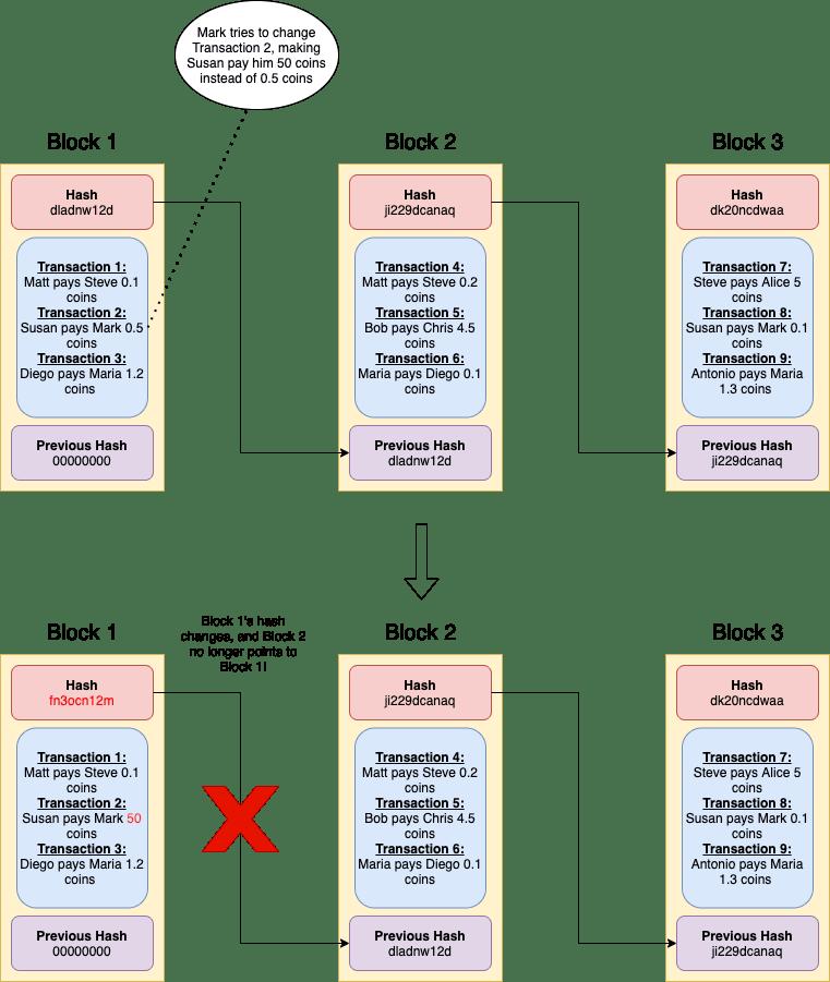 Tampered Blockchain