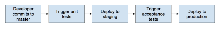 Example of a continuous delivery pipeline