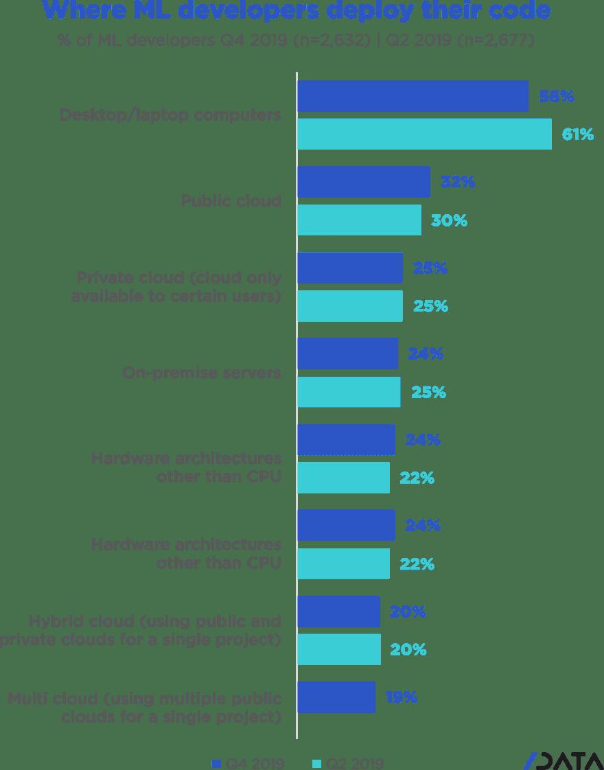 Where do ML developers deploy their code