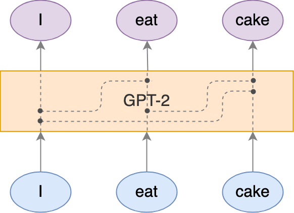 Text Generation with GPT-2