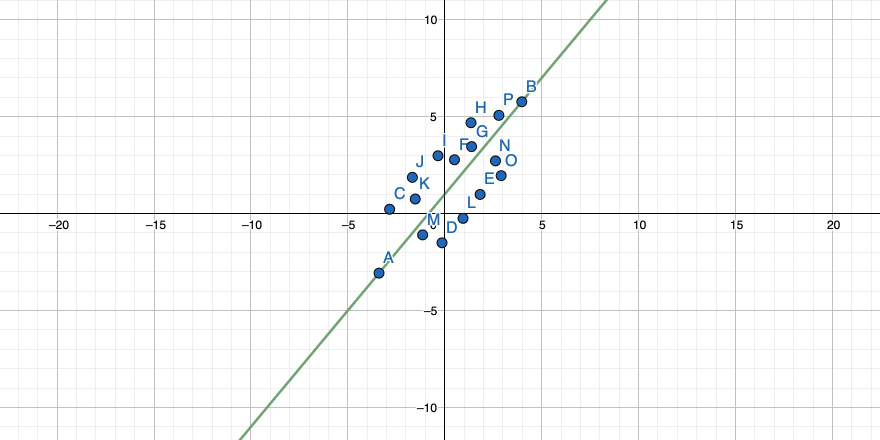Yet another rotated straight line through two points in a 2-dimensional coordinate system