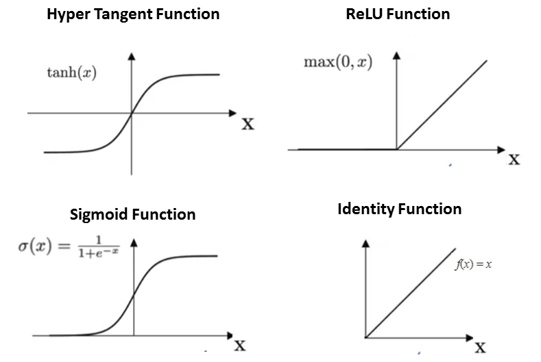 activation function examples