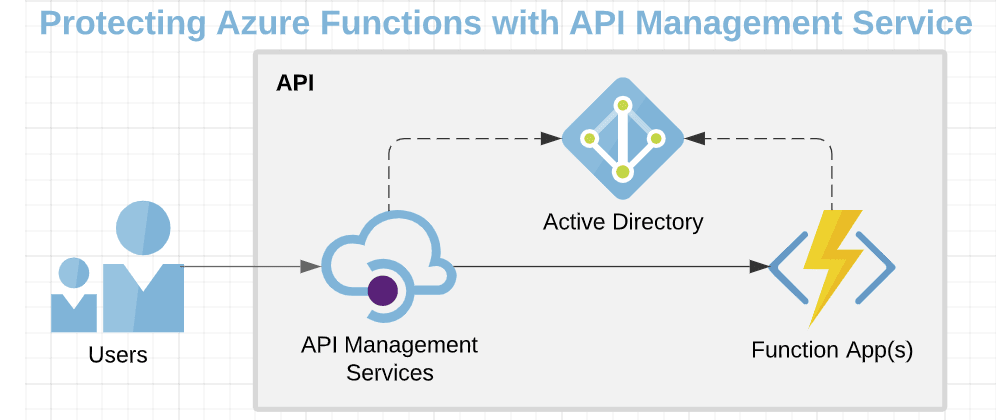 Cover image for Protecting Azure Functions with API Management Service