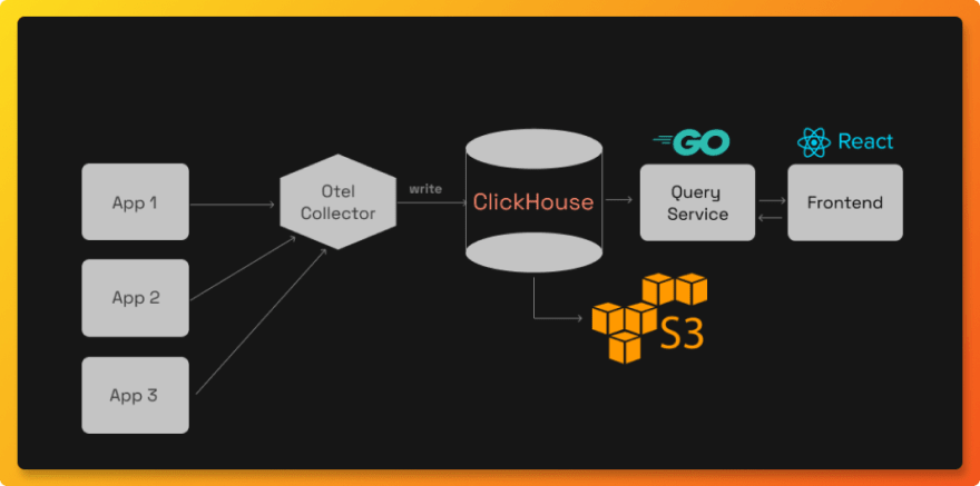 Technical architecture of SigNoz with ClickHouse setup