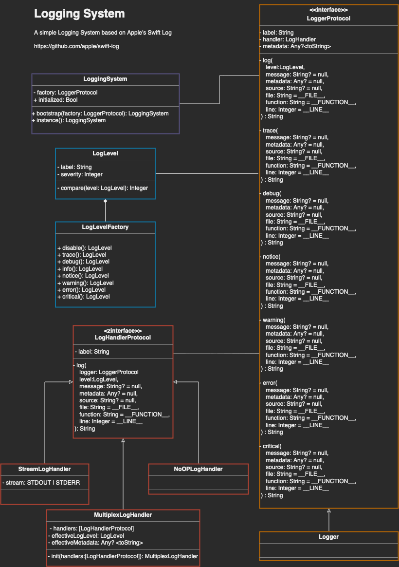 Logging System UML