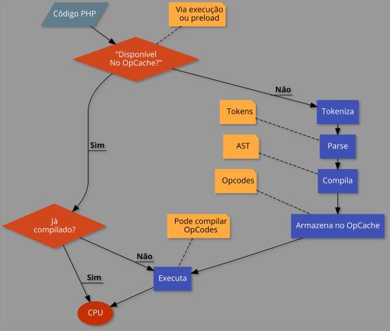 Diagrama do plano de execução do PHP 8