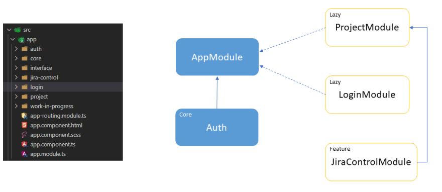 Jira clone built with Angular 9 and Akita - Application architecture