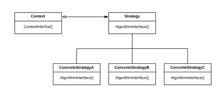 Strategy ClassDiagram