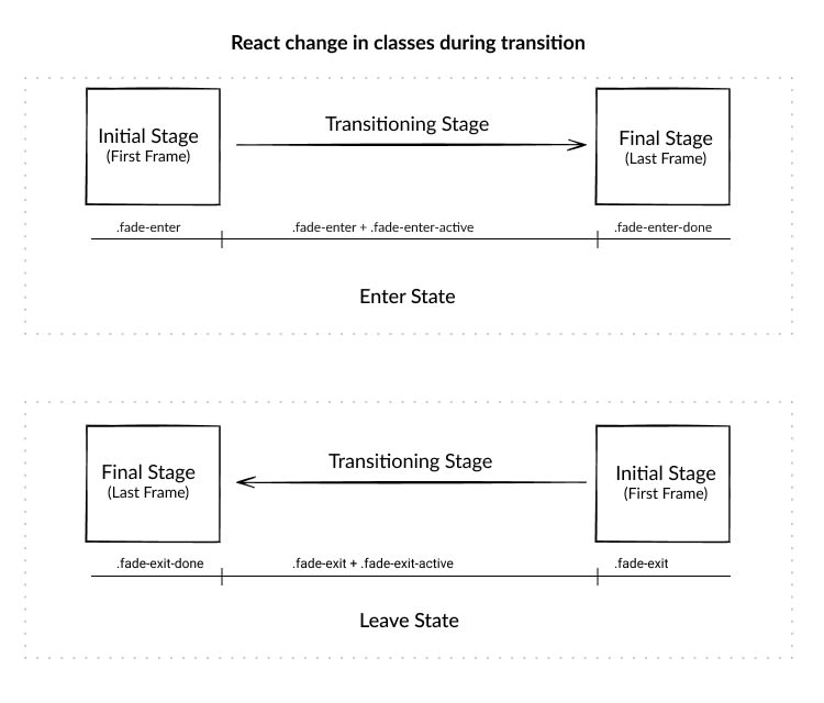 react transitioning classes