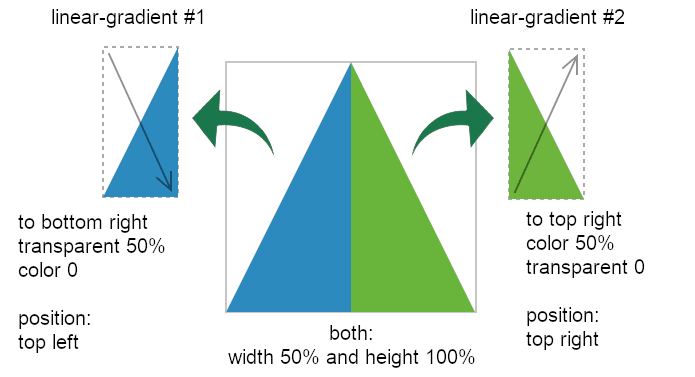 Schema showing two linear gradients forming a triangle