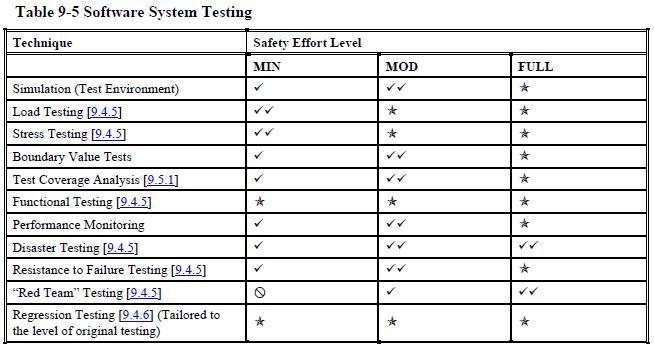 system testing phase