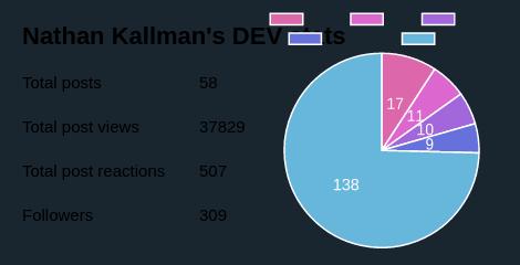 Nathan Kallman's DEV stats