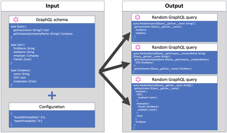 Diagram representing how GraphQL Query Generator works