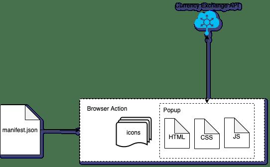 Web extension popup architecture diagram