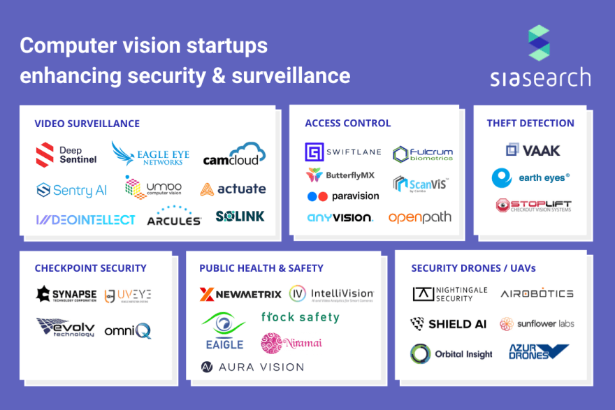 Infographic: Computer Vision Startups in Security