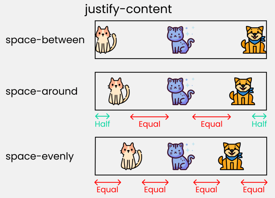 justify content