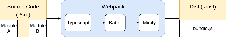 Typical Webpack packaging flow aka the Conveyor Belt