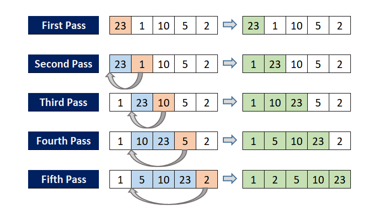 An illustration to understand how insertion sort works