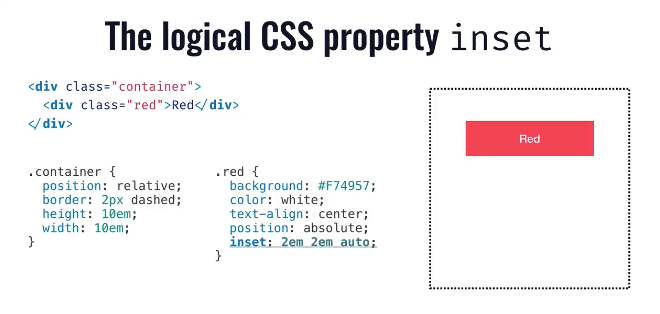 The logical CSS property inset slide showing that inset is a shorthand for the CSS properties top, right, bottom and left