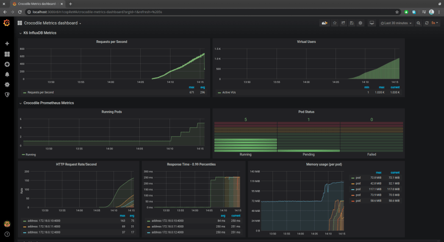 Grafana Dashboard to visualize Kubernetes autoscaling based on custom metrics