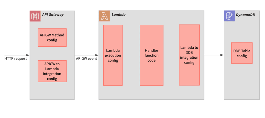 Source areas of failure modes for the simple serverless web service pattern