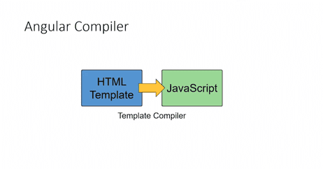Compiling Html into javascript