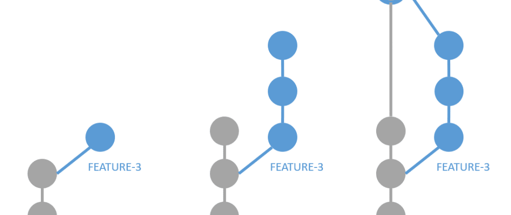 Cover image for GitHub Workflow,  Merge and Rebase