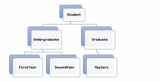 Student Hierarchy