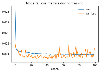 """A line plot entitled """"Model 2 loss metrics during training"""", with separate lines for training loss and validation loss, plotting the loss metric value on the y-axis across the 100 epochs of training on the x-axis. The validation loss line is even chaotic this time than in the model 1 plot but still doesn't appear to be overfitting."""