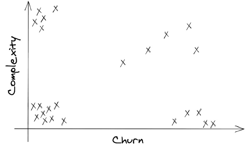 Graph of files with Churn as x and Complexity as y