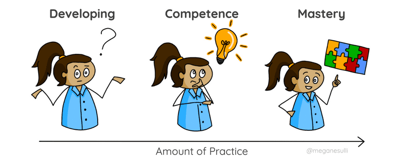 A diagram showing the progression of learning as the amount of practice increases. First, learners start in the developing stage. Then, they move to the competence stage. Finally, they reach the mastery stage.