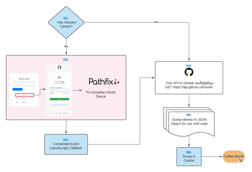 Codeflow for OAuth Login (5).png