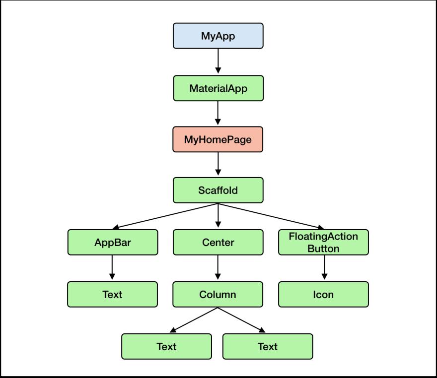 Sample widget tree