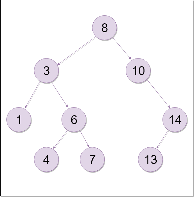 Binary tree in Javascript - DEV Community 👩 💻👨 💻