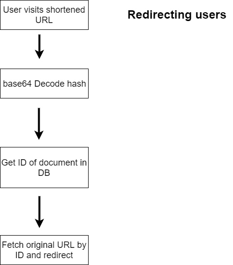 App Visualization Flow Chart: Redirecting Shortened URLs - ScaleGrid Blog
