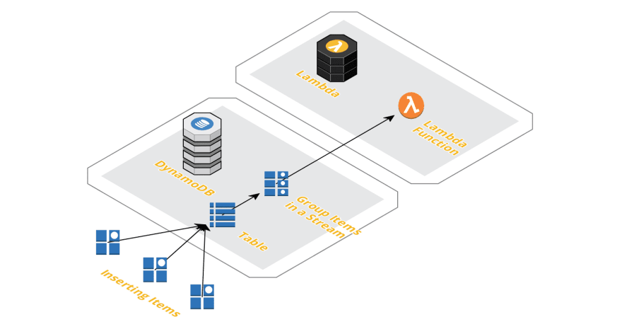 Getting Started with AWS Lambda Event Sources - DEV