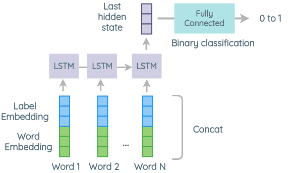 Architecture 3 of Zero-shot Text Classification