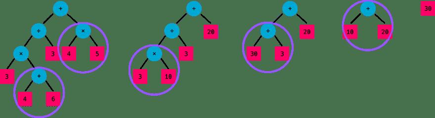 Process complex tree