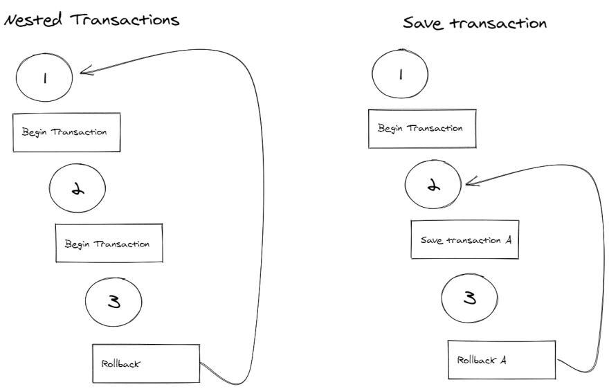 diferença entre transações aninhadas e savepoints