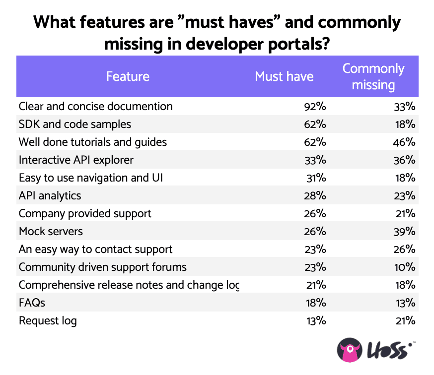 Developer Experience Must Haves