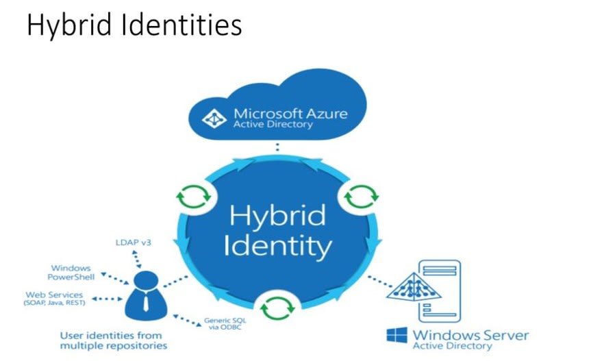 Credentials + privileges = digital identity
